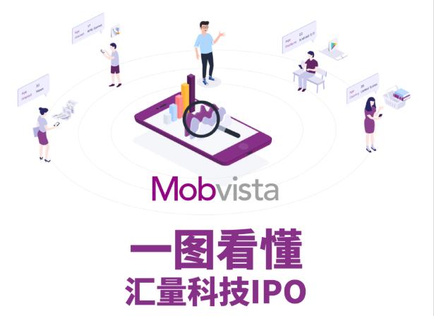 一图看懂汇量科技(1860.HK)IPO