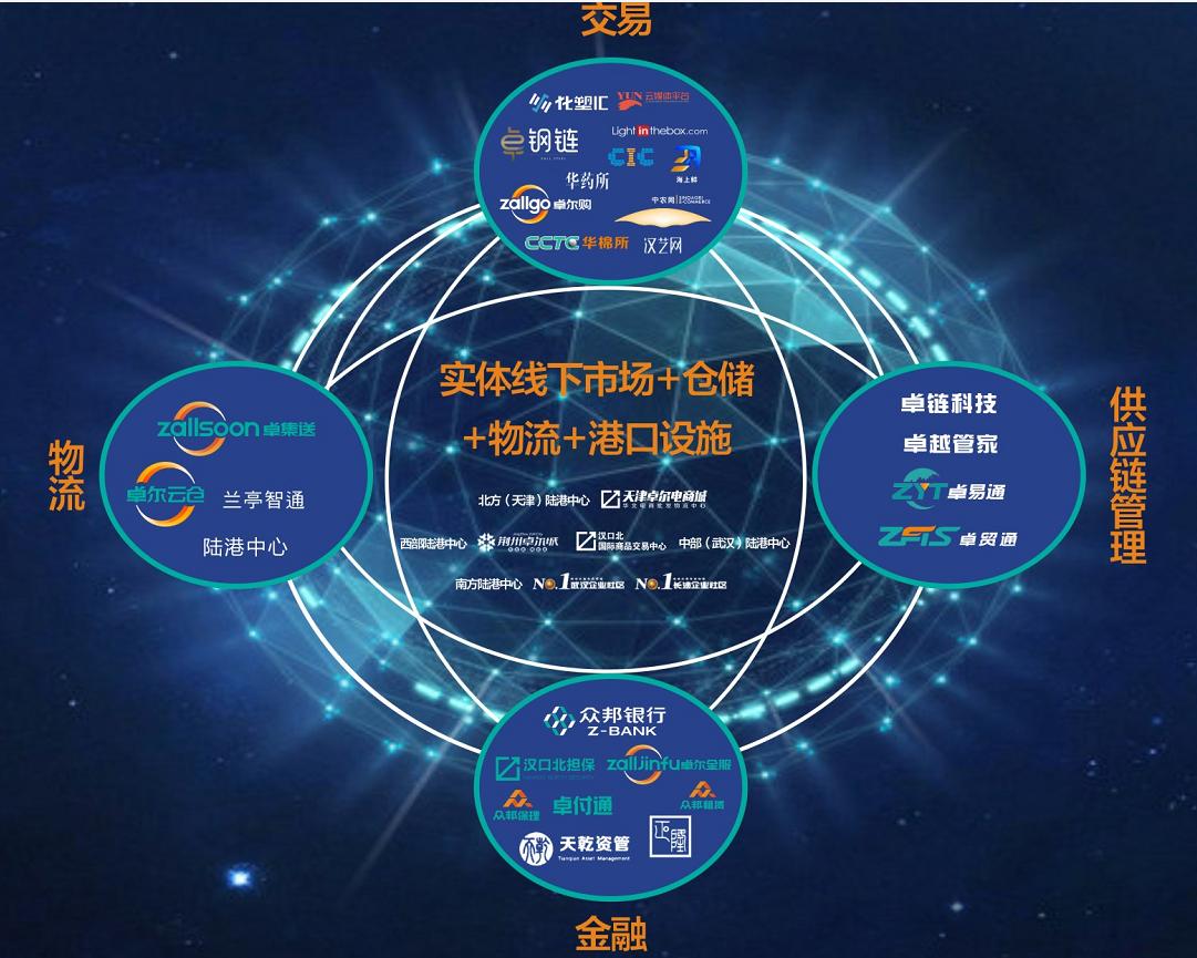 卓尔智联(2098.HK):产业互联网生态构建获重大进展,全新时代即将开启