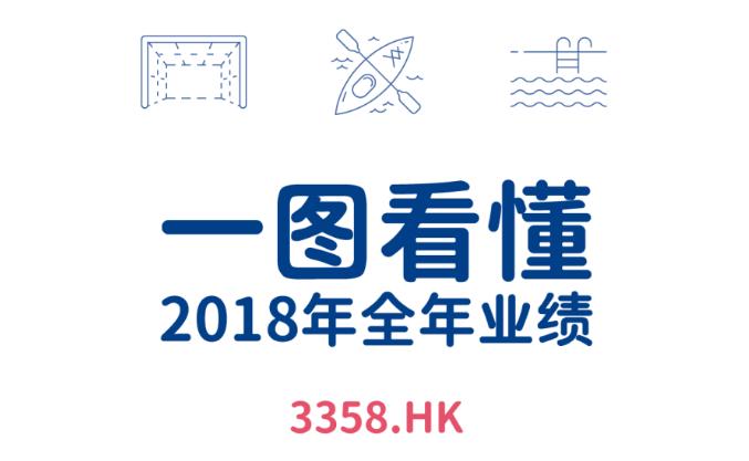 一图看懂荣威国际(03358.HK)2018年度业绩