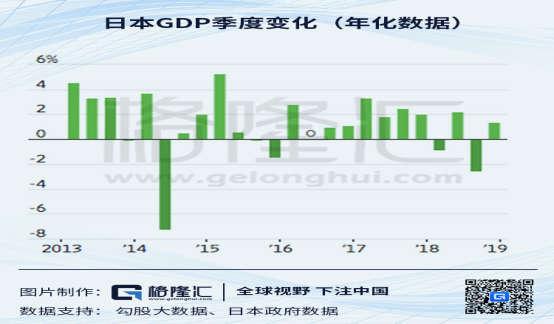 日本内需强劲 经济在第四季度反弹