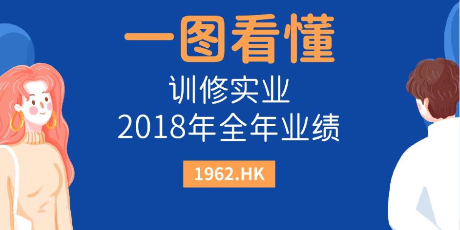 一图看懂训修实业(01962.HK)2018全年业绩