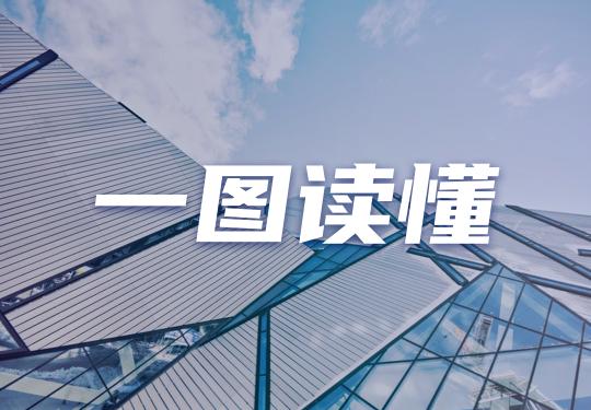 一图看懂力高集团(1622.HK)2020年度业绩